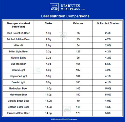 Beer and Diabetes: Need to Know Facts & Choosing Low Carb ...