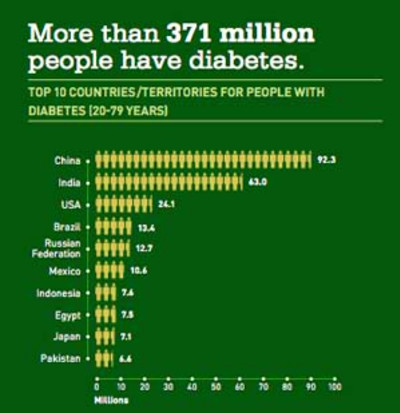 World Diabetes Stats: Top 10 Countries With Diabetes ...