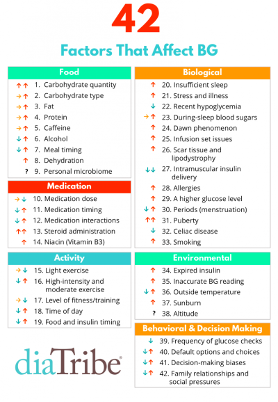 42 Factors That Affect Blood Glucose?! A Surprising Update ...