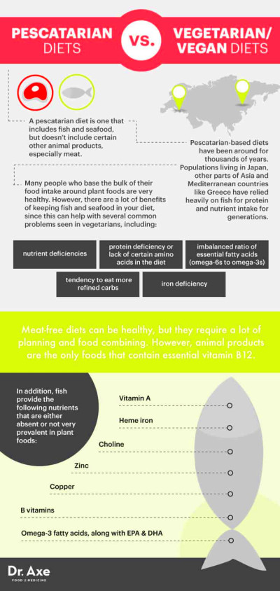 Pescatarian Diet: Pros, Cons and Things to Know - Dr. Axe