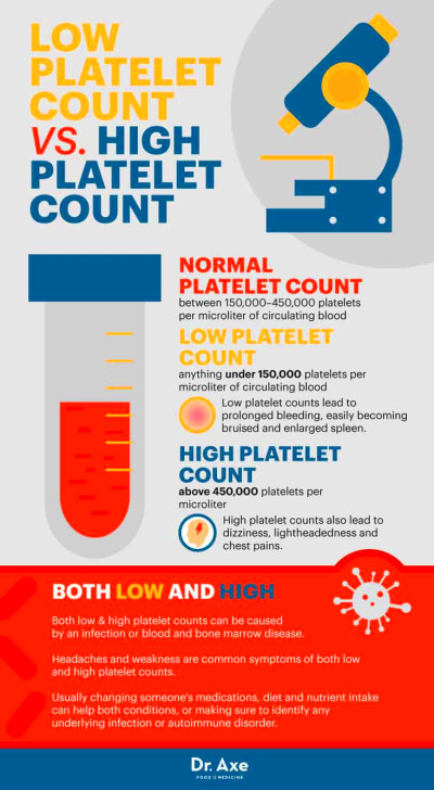 Do You Have a Low Platelet Count? Here's How to Treat It ...