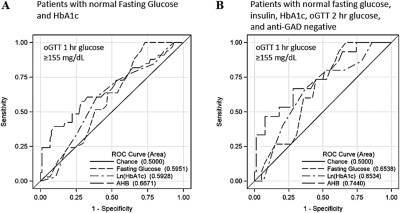 Serum α-hydroxybutyrate (α-HB) predicts elevated 1 h ...