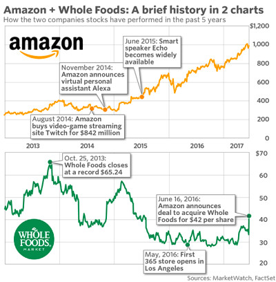 Amazon may have launched a bidding war for Whole Foods ...