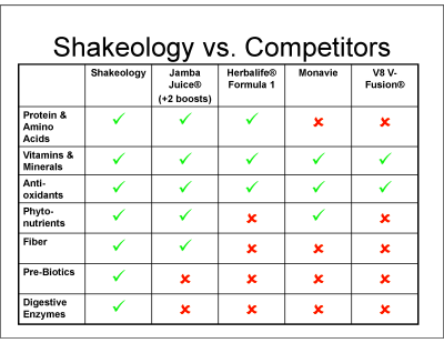 "Shakeology Vs. The ""Competition"" 