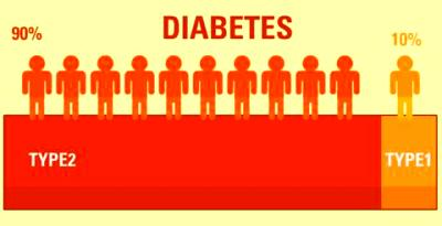 Innovative type 2 diabetes treatments are catching on, but which will ...