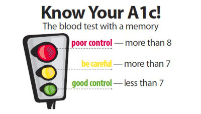 How to Calculate Your A1c | GlucoseTracker.net
