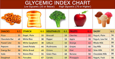 Role of Glycemic index in day to day life | GOQii