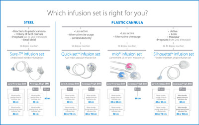 Medtronic Diabetes HCP - Infusion Sets