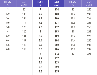A1c Average Glucose Conversion Chart - A1cchart jpg ...