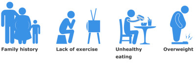 Risks for developing Type 2 Diabetes: