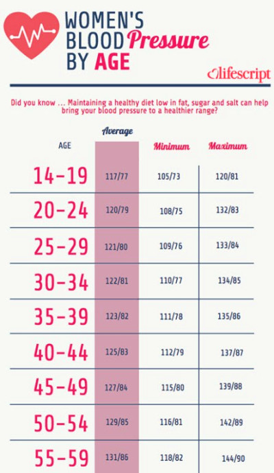 blood pressure chart for women 35