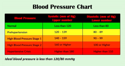 ideal blood pressure chart