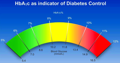 HbA1c chart, HbA1c test, normal HbA1c level and HbA1c ...