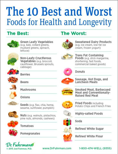 Joel Fuhrman Micronutrients Food List - HRF
