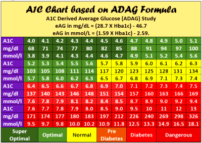 Old Fashioned printable a1c chart | Derrick Website