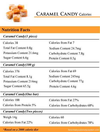 How Many Calories in Caramel Candy - How Many Calories Counter