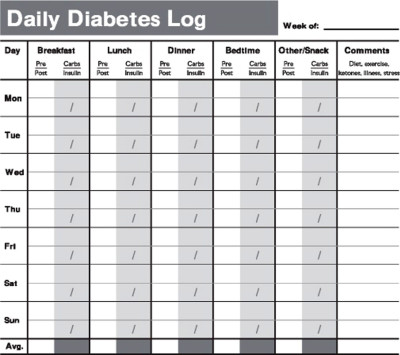 When to test blood sugar levels | Diabetes