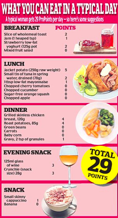 Weight Watchers Pro Points plan: A new approach to dieting ...