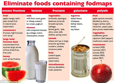 Gluten DOESN'T cause bloating but FODMAPs foods do ...