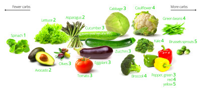 Keto Vegetables – The Visual Guide to the Best and Worst – Diet Doctor