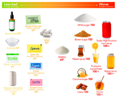 Low-Carb Sweeteners, Visual Guide to the Best and Worst ...
