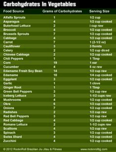 65 Low Carb Fruit and Veggie Printable Atkins list. How to choose the lowest carb fruit, veggies ...