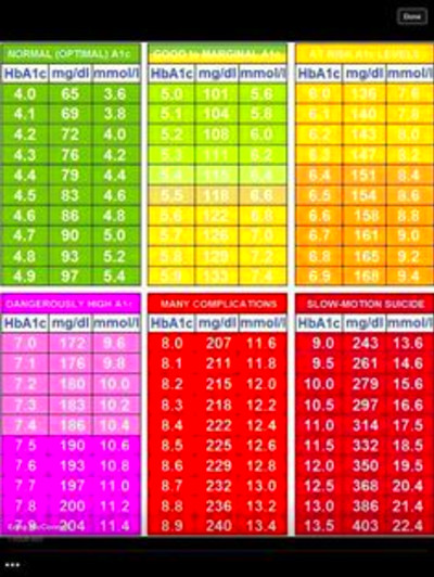 HbA1C chart has hba1c to BS conversion using the ADAG ...