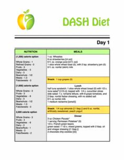 Dash Eating Plan Chart | Another guide for healthy eating ...