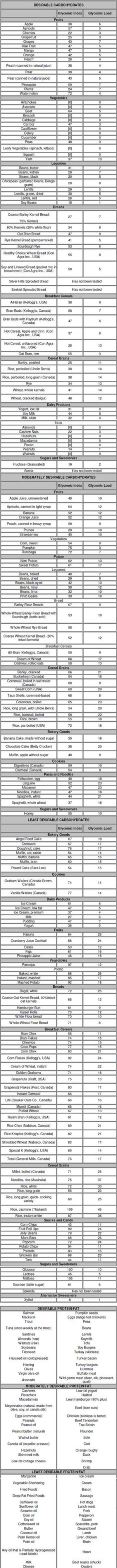 zone blocks chart | The Zone diet neither prohibits nor requires any particular food. It ...