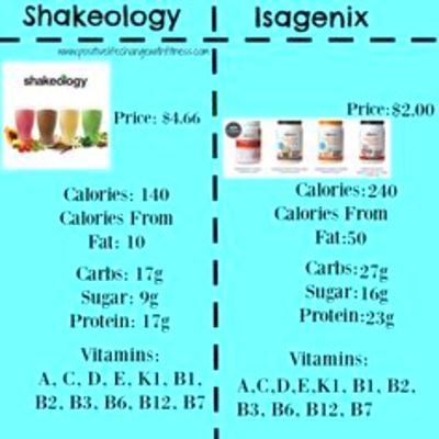 Great Comparison Chart on the protein shakes out there ...