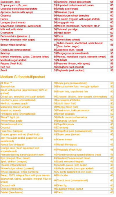 Glycemic Index Chart | Insulin resistance | Glycemic index ...