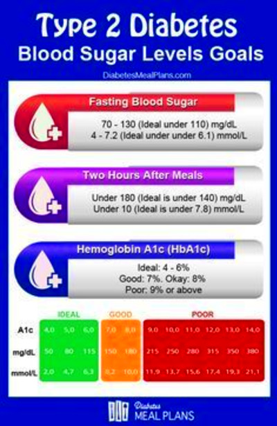 PLEASE REPIN: Use this chart to assess if your blood sugar ...