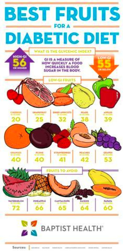 Best Fruits for a Diabetic Diet | Diabetic meal plan ...