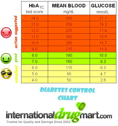 Best 25+ Blood glucose levels ideas on Pinterest | Glucose levels, Diabetes sugar level and Low ...