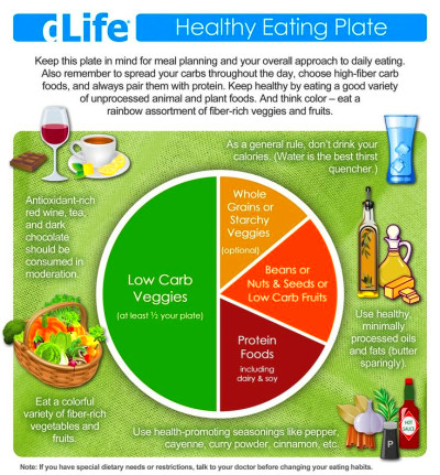 A colorful and healthy plate visual chart that actually ...