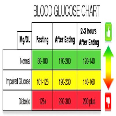 Pin by Dr Lam Nutritional Coaching on Blood Type Diet in ...