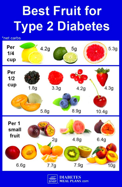 Best Fruit For Diabetes: By Net Carbs | Fruit for ...