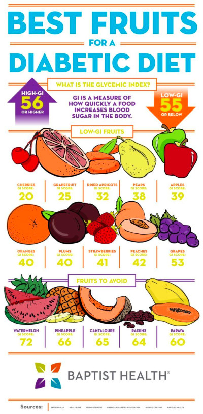 Best Fruits for a Diabetic Diet (With images)   Diabetic ...