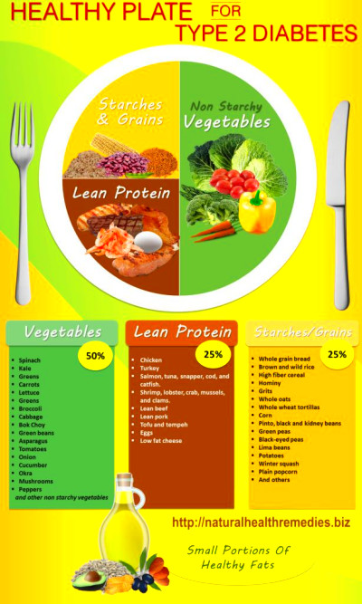Best 25+ Healthy plate ideas on Pinterest | Food portions ...