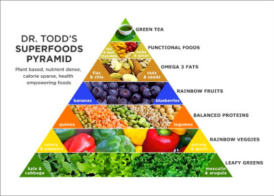 Superfood Diet Success, Superfood Pyramid · Top Superfoods ...