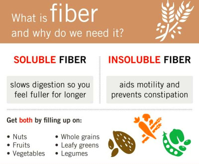 Image result for soluble fiber | hellowater | Cholesterol ...