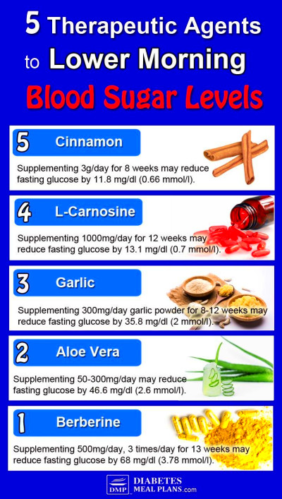 5 Therapeutic Agents to Lower High Morning Blood Sugar ...