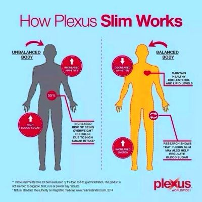 How does Plexus Slim work? | Plexus! | Plexus products ...
