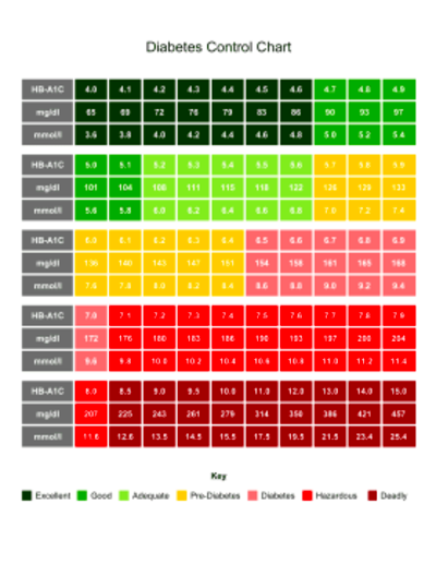 Colorful and helpful, this at-a-glance chart tracks ideal, normal, and dangerous HB-A1C level ...