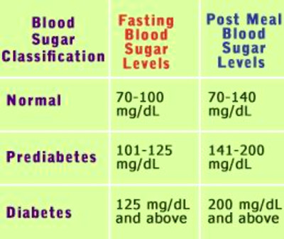 Normal Blood Sugar Levels Chart in 2019 | Places to Visit | Normal blood sugar level, Normal ...