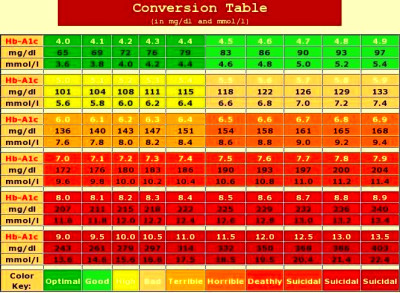 Understanding your A1c levels. a1c chart,hemoglobin a1c chart,a1c levels,blood sugar chart ...