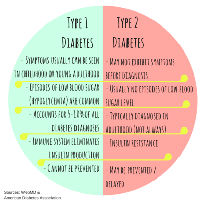 The differences between Type 1 and Type 2 Diabetes #infographic http://sugarfreeretreat.blogspot ...