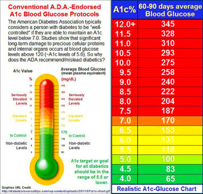 Awesome A1c reading. Learn about the A1c test which shows the average blood glucose levels ...