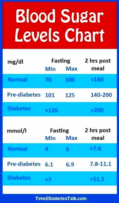 Diabetes Blood Sugar Levels Chart | Body &Soul | Diabetes blood sugar levels, Blood sugar level ...