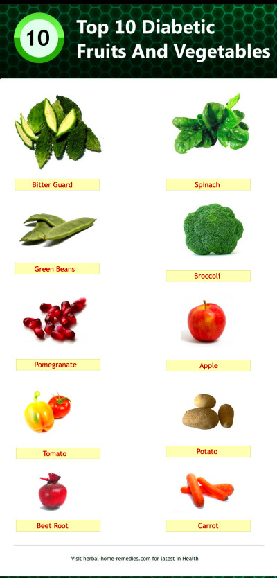 Infographic - Top 10 Diabetic Fruits And Vegetables | Fruit for diabetics, Vegetables, Fruits ...